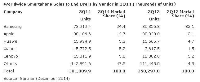 Smartphone sales Q3 2014