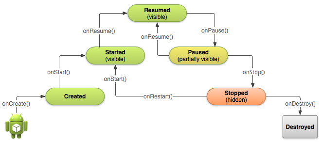 activity_basic-lifecycle