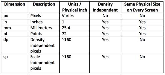 units_equivalent