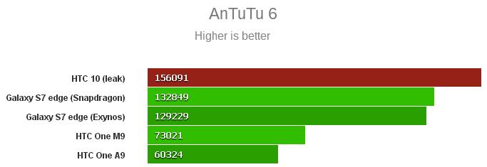 antutu_htc10