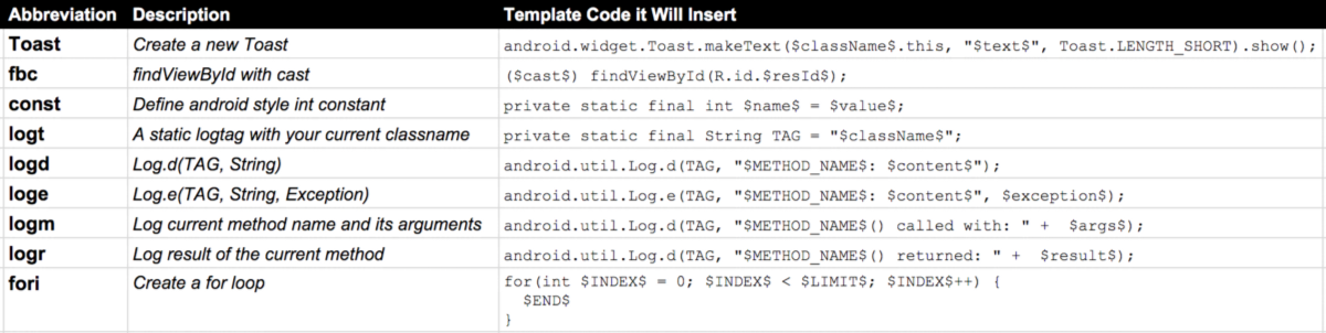 Boost your productivity on android studio with live templates all livetemplatestable maxwellsz