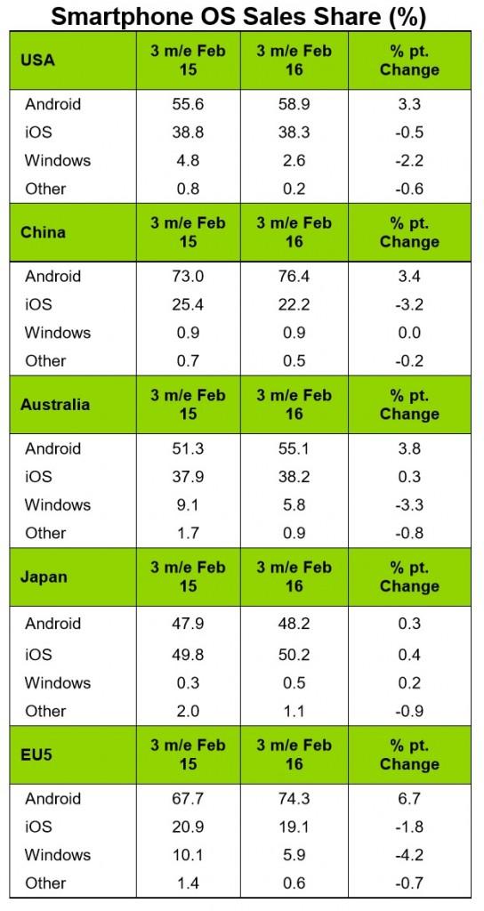 ios-vs-android-market-share-china-europe-usa