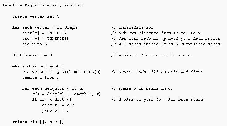 dijkstra_pseudo_code