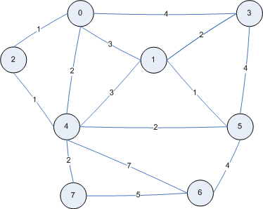 Calculate shortest paths in Java by implementing Dijkstra's Algorithm