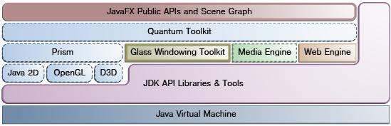 javafx_architecture