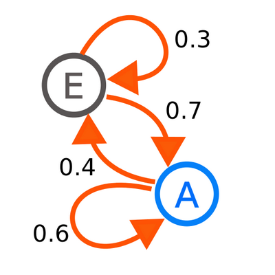 A diagram representing a two-state Markov process, with the states labelled E and A